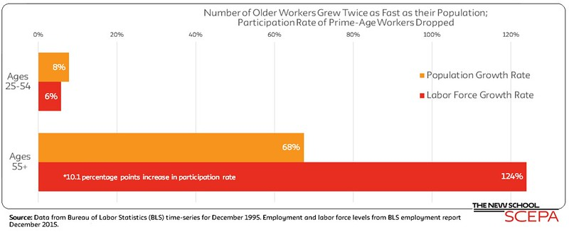 Number of Older Workers Grew Twice as Fast as their Population