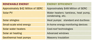 Table 1. Technologies Being Installed in SERC Projects | by Home Energy Magazine