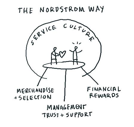 The Nordstrom way | by dgray_xplane