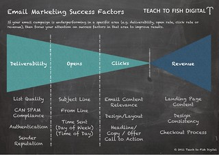 Email Marketing Success Factors | by sietsema