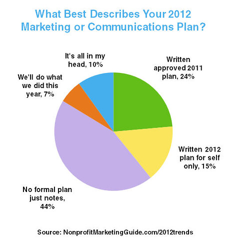 aqua white proposal for mktg plan Trying to write a marketing plan but don't know where to start check out these  30 marketing plan samples then, build your own with 7 free.