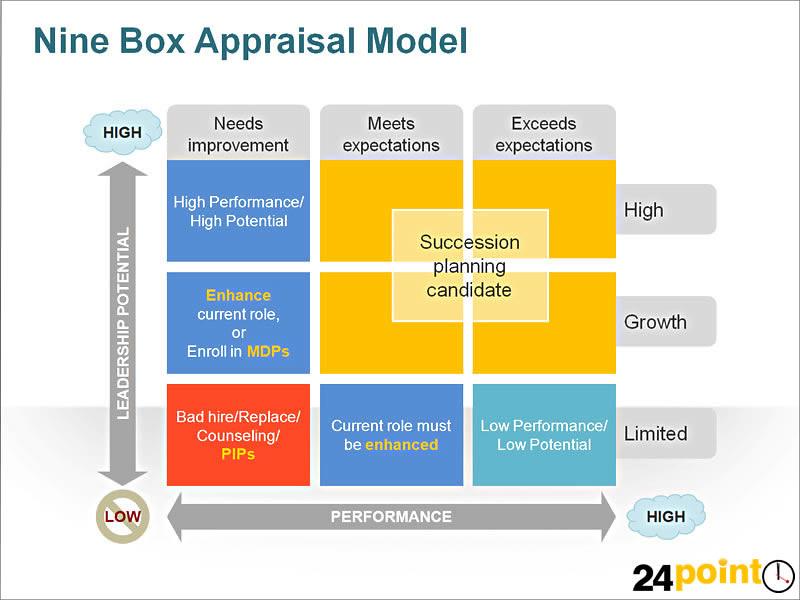 9 Box Appraisal Model The 9 Box Appraisal Tool Is A