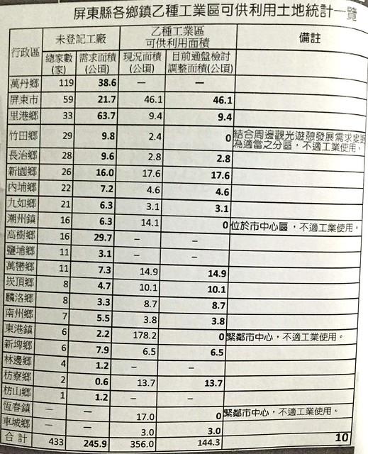 屏東縣乙種工業區用地一覽表。洪輝祥提供翻攝