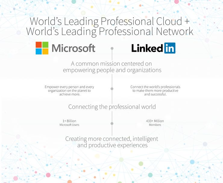 News: Microsoft officially announced that $ 26.2 billion acquisition of LinkedIn