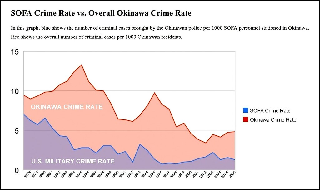 Us Conversion Chart Money: LOCAL JAPANESE vs AMERICAN MILITARY CRIME RATES on OKINAWAu2026   Flickr,Chart