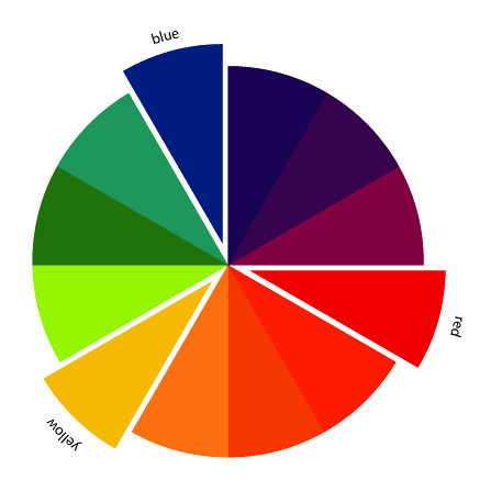 the art of choosing triadic color schemes a series on fab