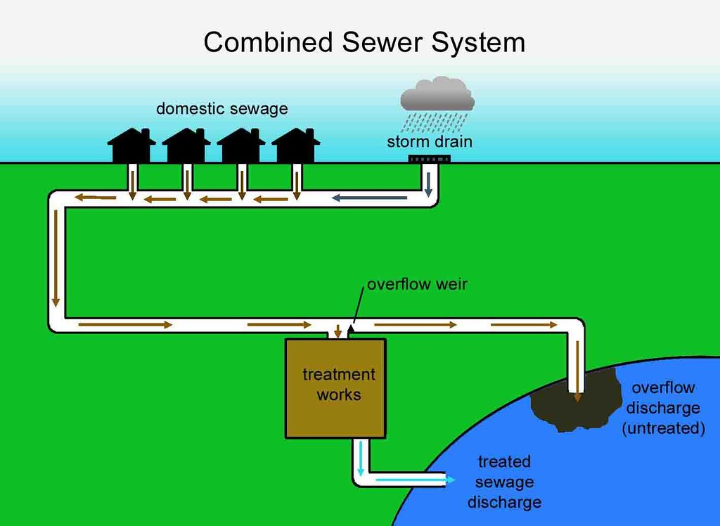 Combined sewer system diagram by surfers against sewage for Sewer system diagram