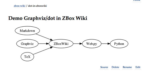 Graphviz/dot in ZBox Wiki. | by shugelee