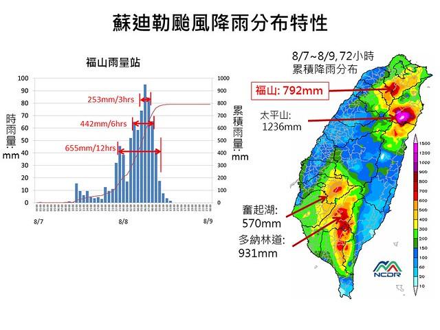 2015蘇迪勒的降雨分布 圖片來源:國家災害防救科技中心
