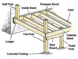 Deck Frame Diagram Flickr Photo Sharing