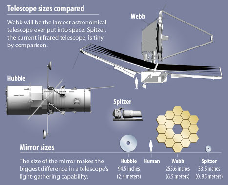 Telescope Size Comparison | This image compares the sizes ...