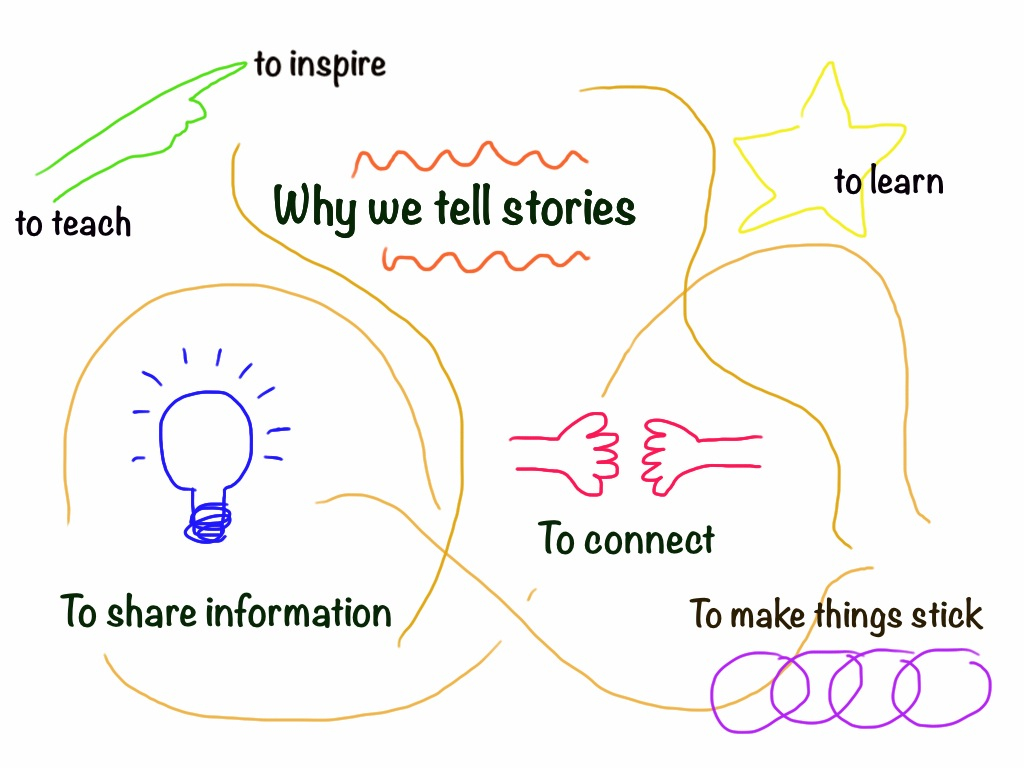why we tell stories Tell me a story why is storytelling a nearly universal human phenomenon is a world without stories human at all we use stories to explain our beginnings, memorialize our past, and discover meaning—including our own we begin our lives hearing stories, and we live our lives by understanding the stories of others and creating new ones.