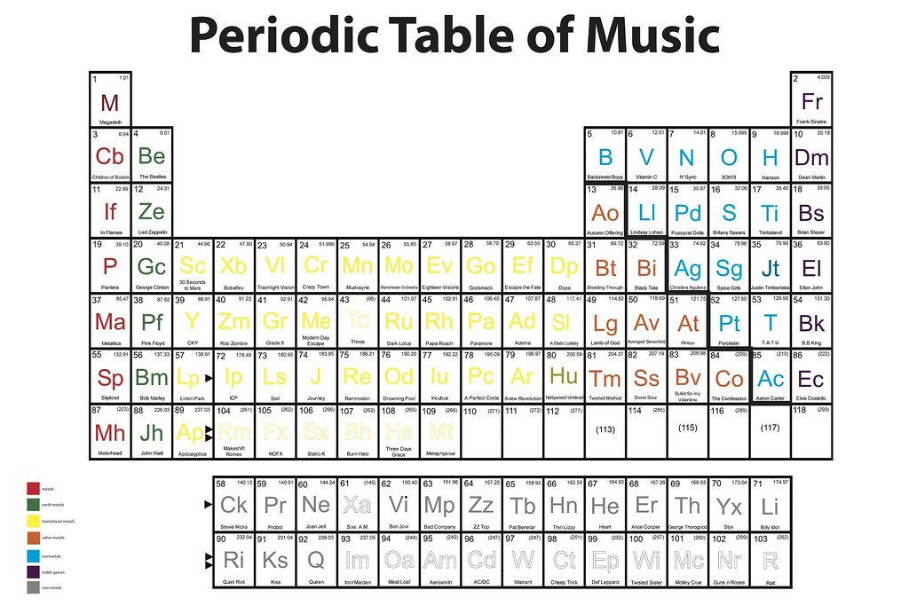 Periodic Table Trend For Metallic Character