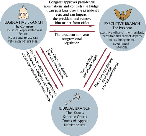 "an analysis of civilization in checking and balancing the constitution Separation of powers with checks and balances sign up for free to view full lesson ""the accumulation of all powers, legislative, executive and judicia[l] in the."