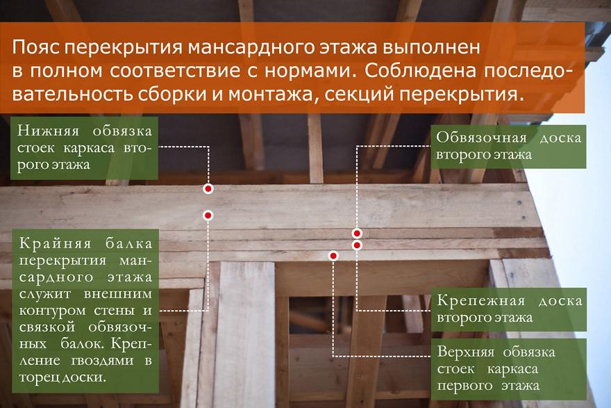 Мансардный этаж перекрытие 117