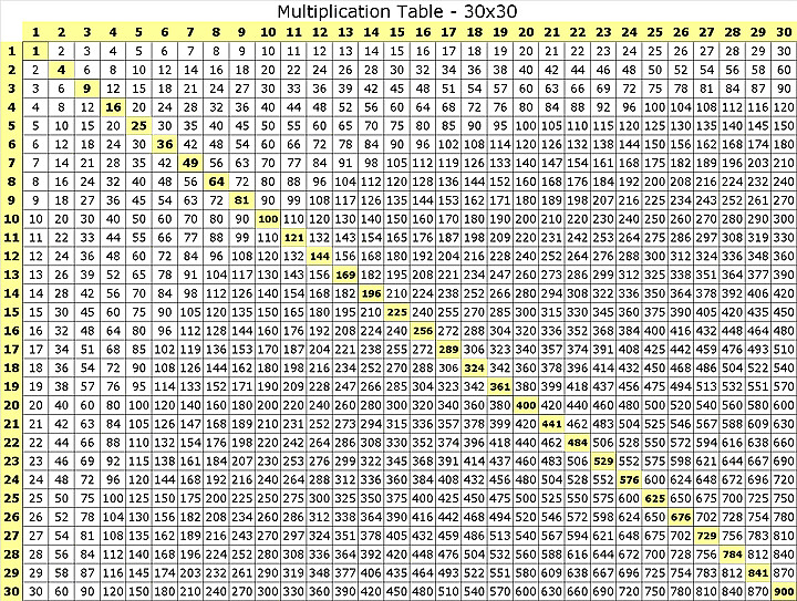 ... Chart 1000x1000 multiplication -table-30x30 flickr - photo sharing