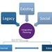 Integration Planning