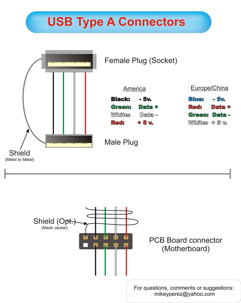 usb a pinouts | diagram of usb type a connector cable and ... mini cable wire diagram us rg6 cable wire diagram