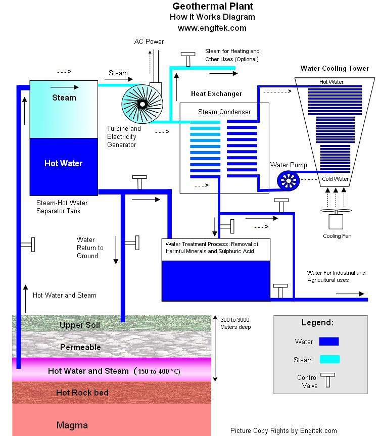 Geothermal Power Plant Diagram Geothermal Plant Diagram