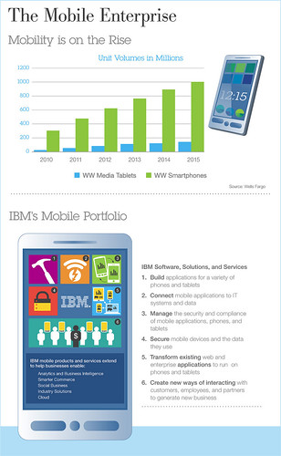 The Mobile Enterprise | by ibmimpact