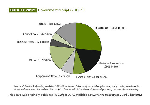 Government receipts 2012-13 | by HM Treasury