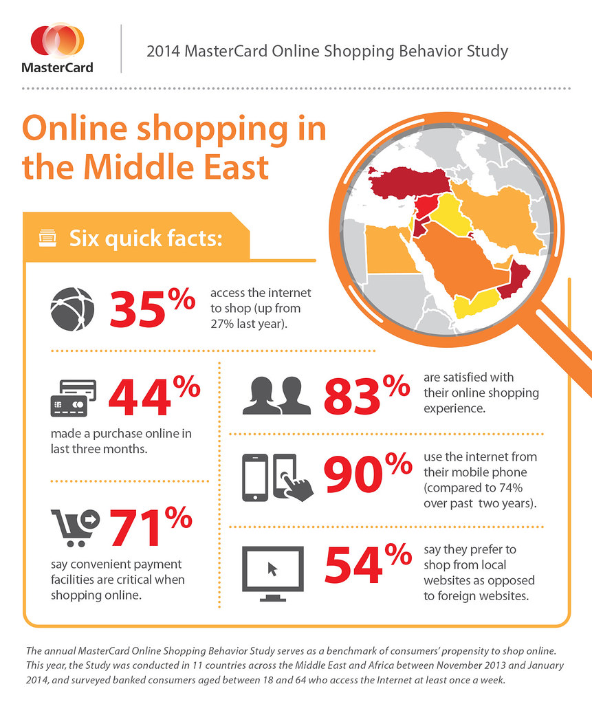 a survey towards online shopping behaviour Factors influencing consumers' online purchase research used questionnaire survey to examine consumer shopping behaviour and attitudes towards online survey.