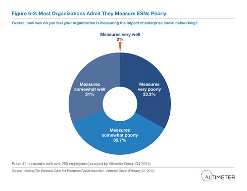 Fig. 6-2 Most Organizations Admit They Measure ESNs Poorly | by charleneli