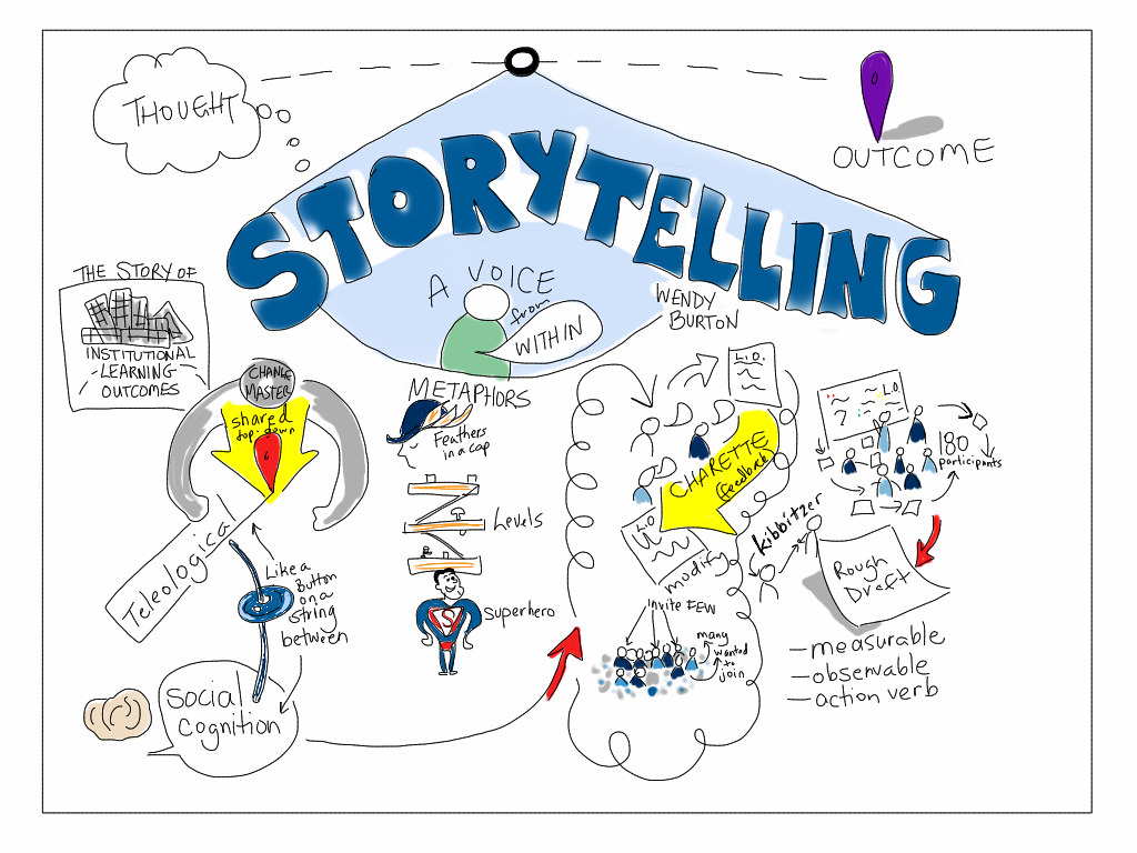 Storytelling: a voice from within