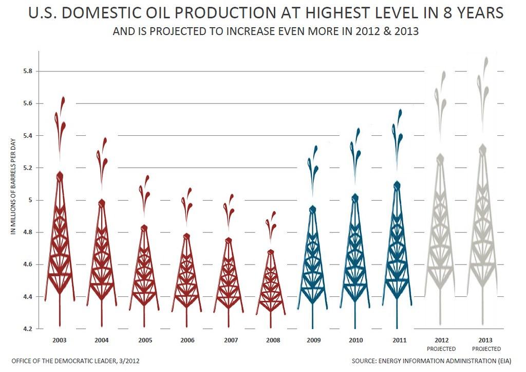 Pelosi Natural Gas Fossil Fuels
