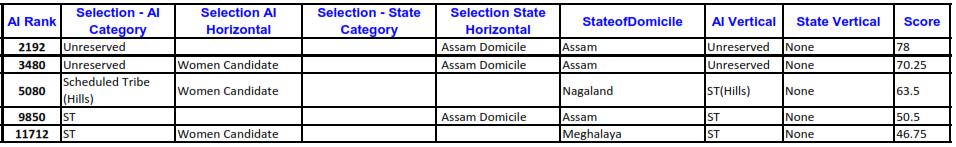 CLAT 2015 NLUJA Assam Cut Offs
