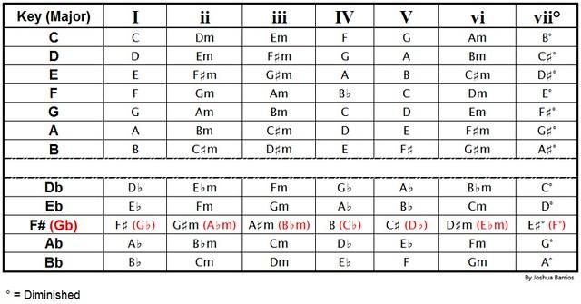 roman numeral chord chart