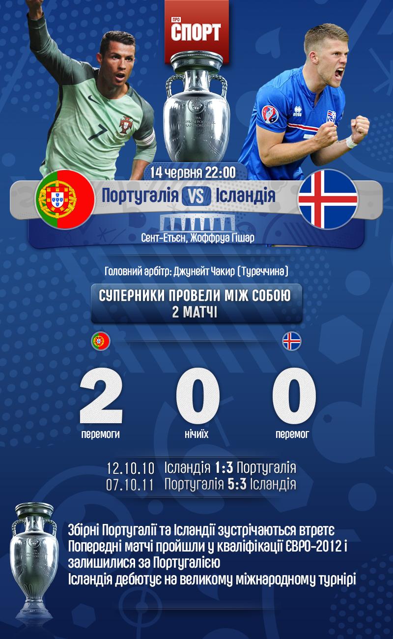 Анонс матчу Португалія - Ісландія