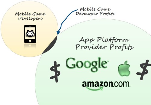 venn diagram mobile game developer profits | by Mark Fidelman