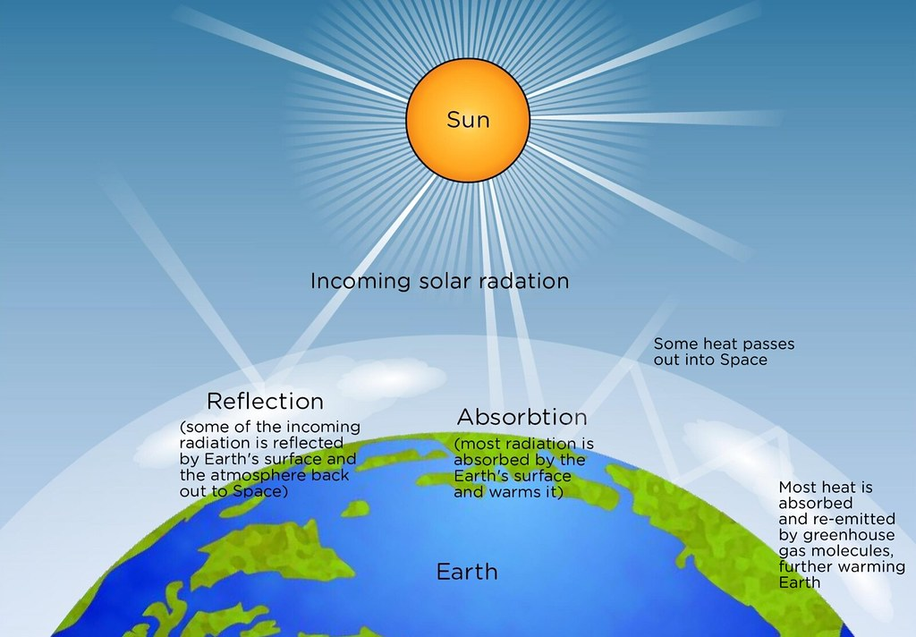 Solar Radiation Illustration Used In Gr 4 6 Natural