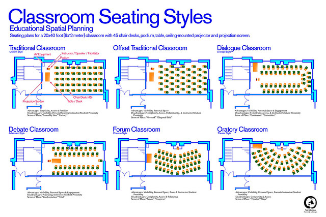 Z Arrangement Classroom Design Disadvantages ~ Classroom seating styles plans for a typical