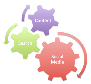 Content, Search and Social Media | by Geoff Livingston