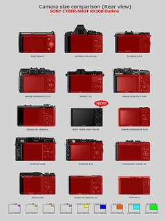 SONY Cyber-Shot RX100 & Other cameras comparison 4/6 | by foxfoto_archives