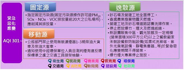 「空氣品質惡化緊急應變措施」緊急惡化應變措施 圖片提供:台中市環保局