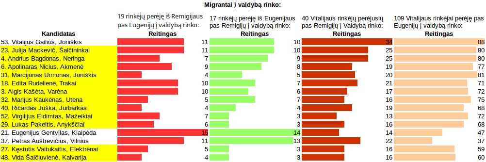 Tame sąrašiuke buvo iš viso 12 kandidatų ir jie visi pas migrantus lygiai taip, kaip aukščiau paternų grafike.