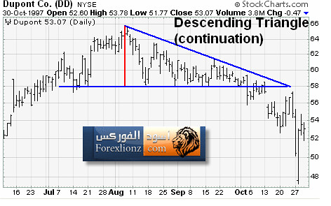 المثلث الهابط Descending Triabgle | by forexlionz.com