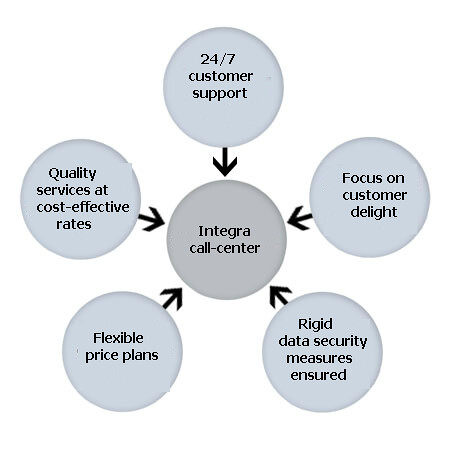 Customer satisfaction applying servqual model and factor analysis in assessing customer internet banking commerce
