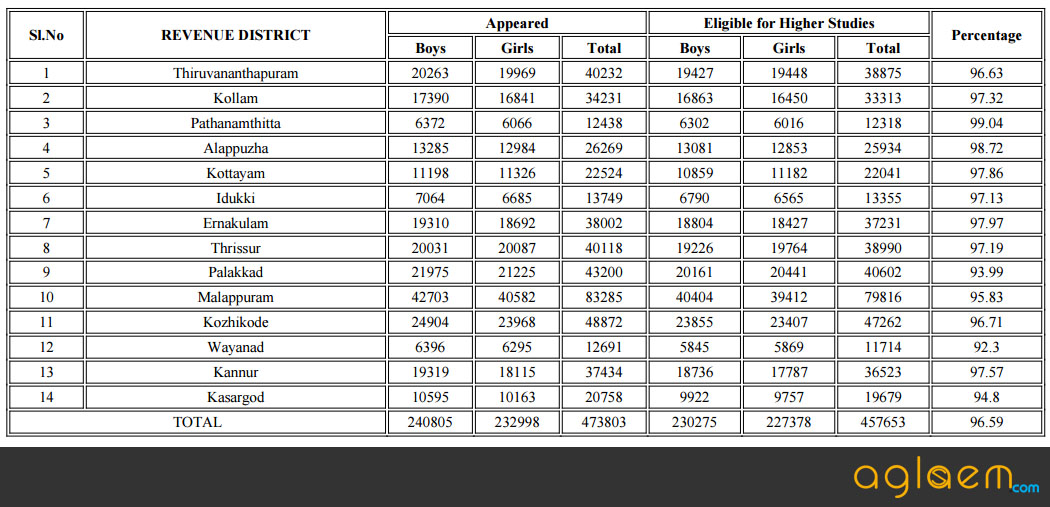 District Wise Details Are As Follows