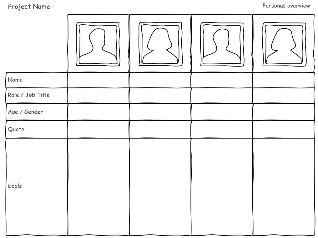 Tipologías de usuarios