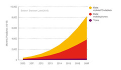 Figure 15: Global mobile traffic: voice and data, 2010-2017