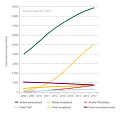 Figure 4: Fixed and mobile subscriptions 2008-2017