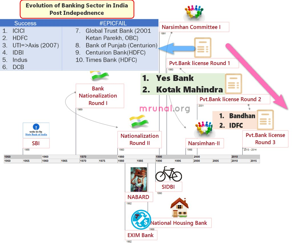 indian service sector essay Indian banking sector essay - introduction (graphics not included) indian banking and financial services industry is strong and robust among the world economies.