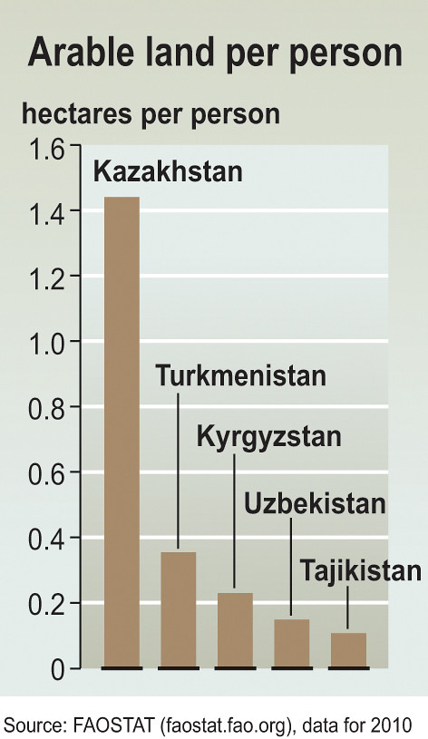 Arable Land Per Person A Diagram Showing The Area Of