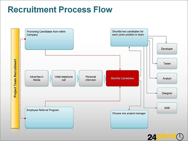 recruitment process flow diagram ppt