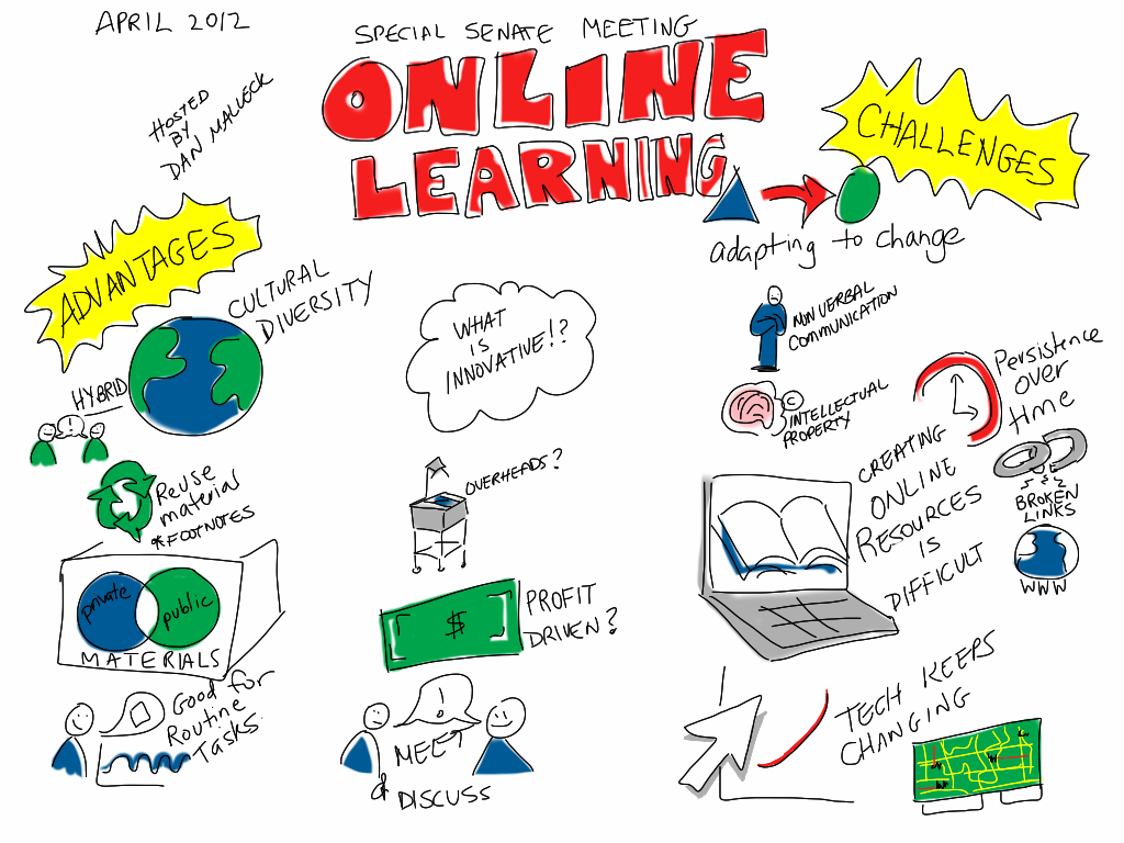 Online Learning Hosted By Dan Malleck Challenges