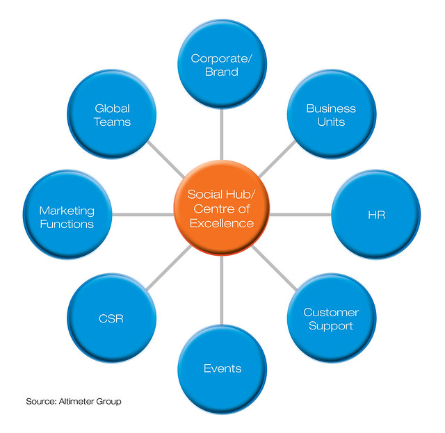 Hub And Spoke Design Pattern